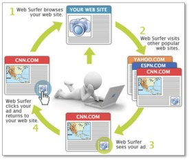Website & Facebook Retargeting
